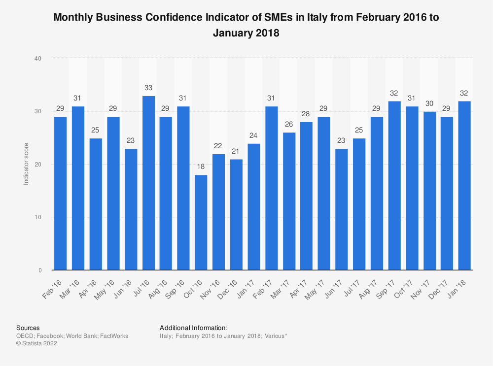 Statistic: Monthly Business Confidence Indicator of SMEs in Italy from February 2016 to January 2018   Statista