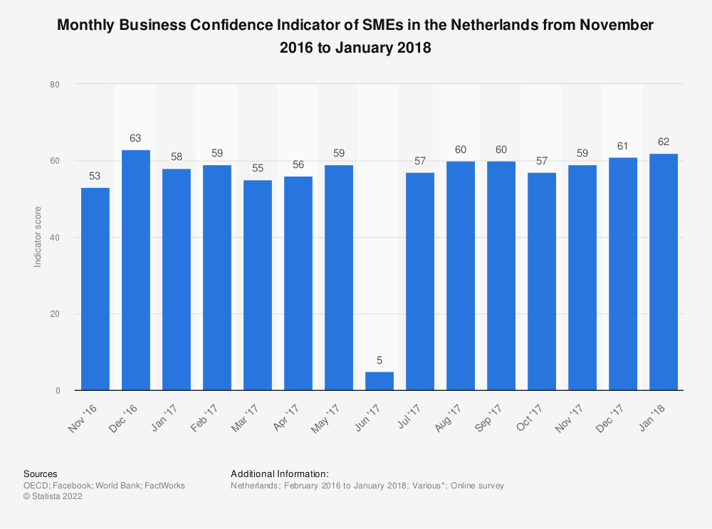 Statistic: Monthly Business Confidence Indicator of SMEs in the Netherlands from November 2016 to January 2018 | Statista