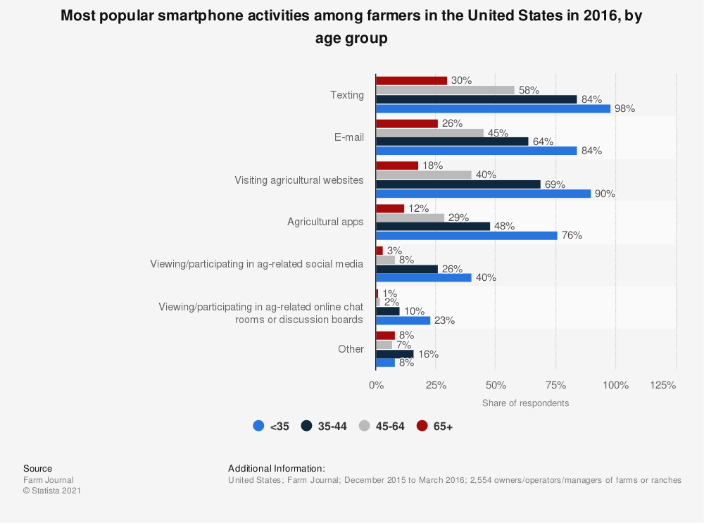Statistic: Most popular smartphone activities among farmers in the United States in 2016, by age group | Statista