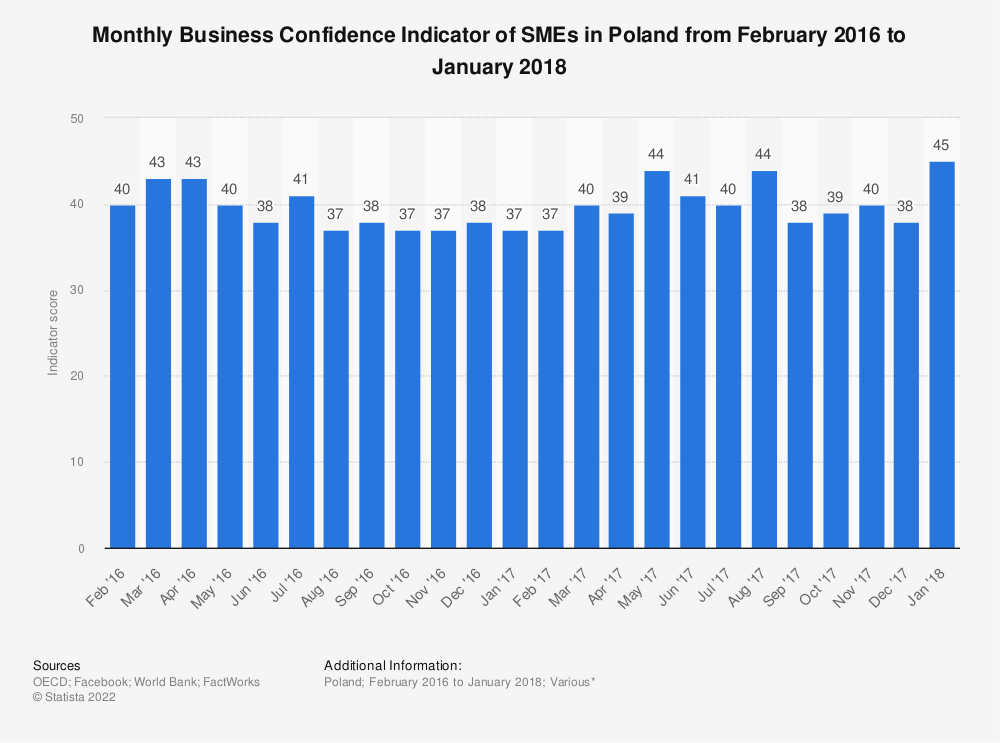 Statistic: Monthly Business Confidence Indicator of SMEs in Poland from February 2016 to January 2018 | Statista