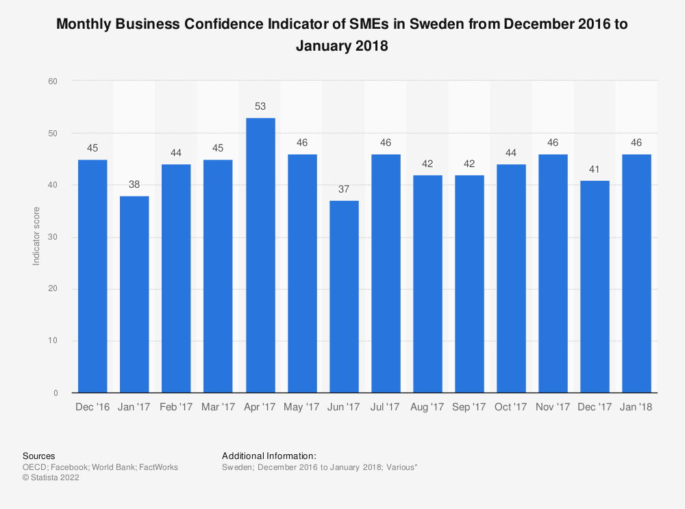 Statistic: Monthly Business Confidence Indicator of SMEs in Sweden from December 2016 to January 2018 | Statista