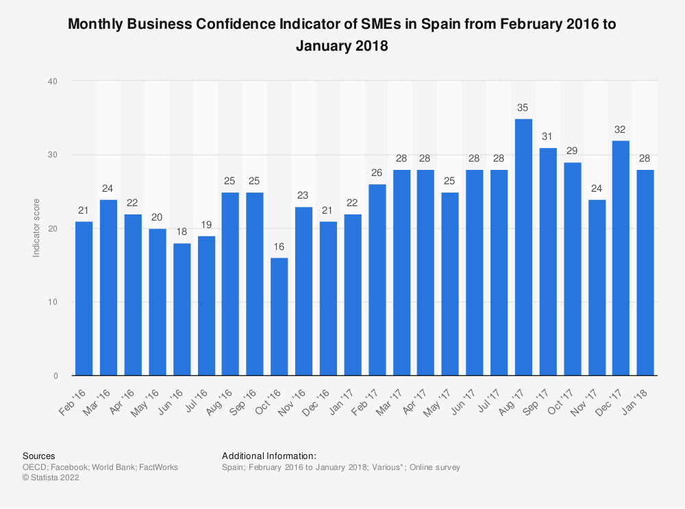 Statistic: Monthly Business Confidence Indicator of SMEs in Spain from February 2016 to January 2018 | Statista