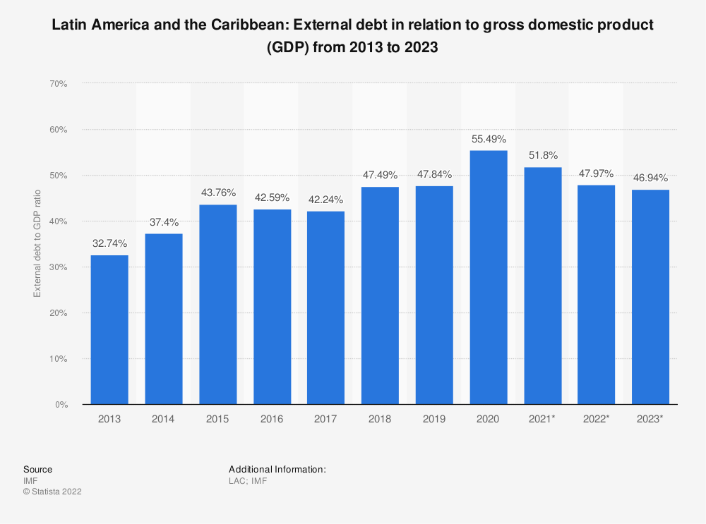 Statistic: Latin America and the Caribbean: External debt in relation to gross domestic product (GDP) from 2010 to 2020 | Statista