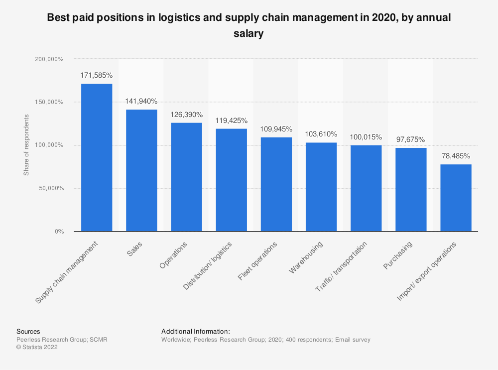 Statistic: Best paid positions in logistics and supply chain management in 2020, by annual salary | Statista