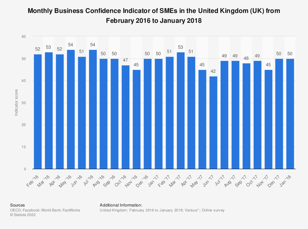Statistic: Monthly Business Confidence Indicator of SMEs in the United Kingdom (UK) from February 2016 to January 2018 | Statista