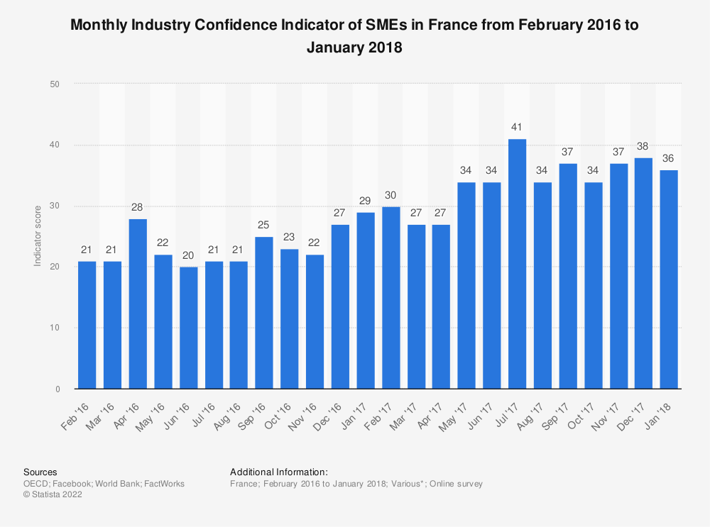 Statistic: Monthly Industry Confidence Indicator of SMEs in France from February 2016 to January 2018 | Statista