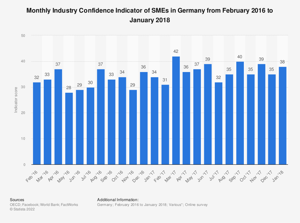 Statistic: Monthly Industry Confidence Indicator of SMEs in Germany from February 2016 to January 2018 | Statista
