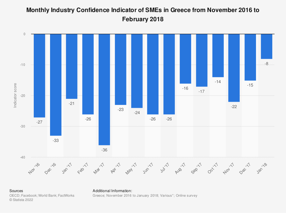 Statistic: Monthly Industry Confidence Indicator of SMEs in Greece from November 2016 to February 2018 | Statista