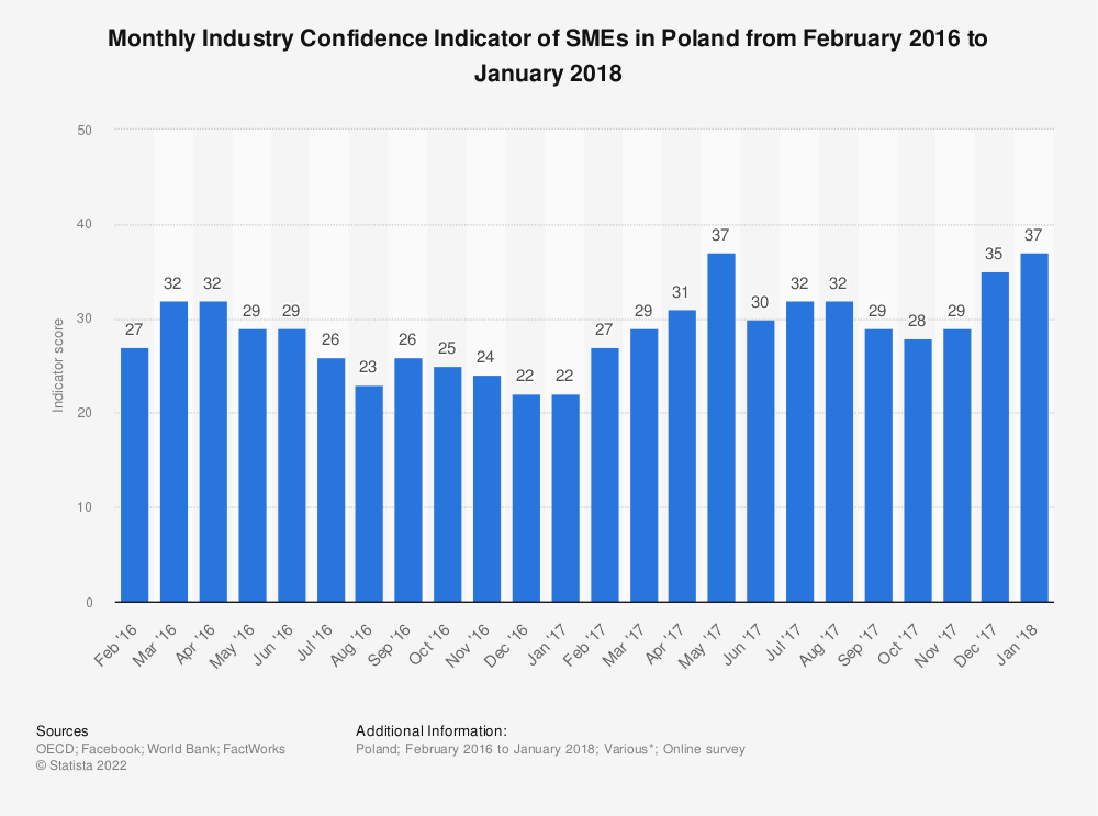 Statistic: Monthly Industry Confidence Indicator of SMEs in Poland from February 2016 to January 2018 | Statista