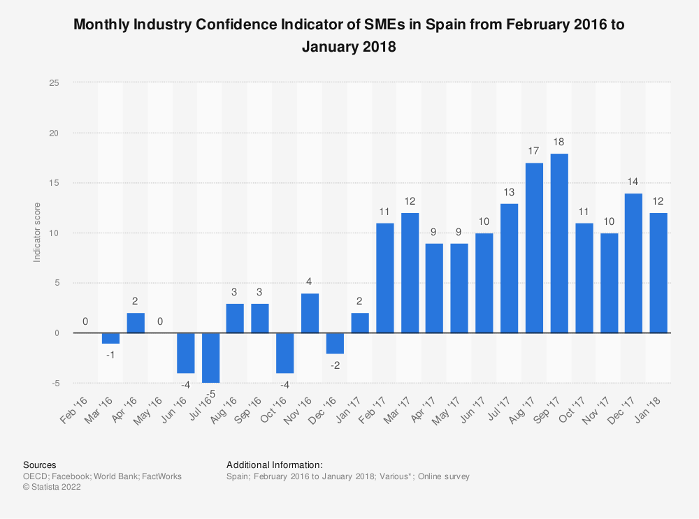 Statistic: Monthly Industry Confidence Indicator of SMEs in Spain from February 2016 to January 2018 | Statista