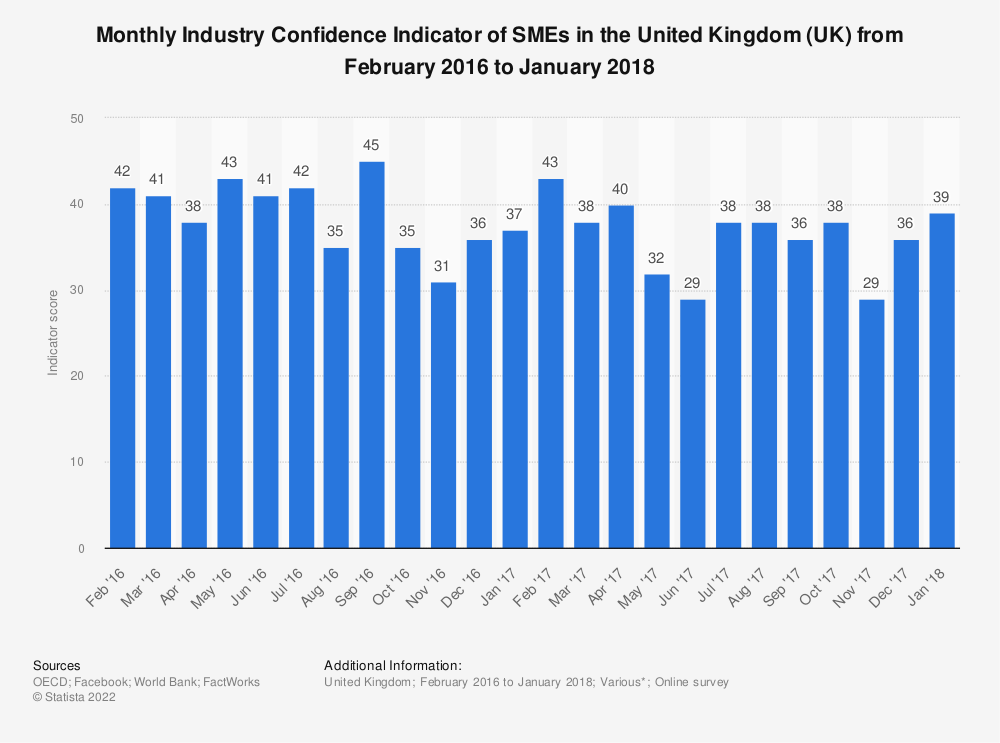 Statistic: Monthly Industry Confidence Indicator of SMEs in the United Kingdom (UK) from February 2016 to January 2018 | Statista