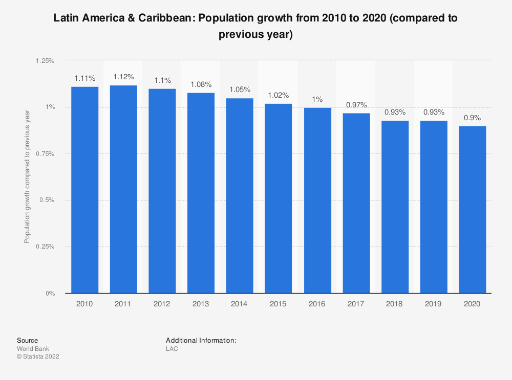 Statistic: Latin America & Caribbean: Population growth from 2008 to 2018 (compared to previous year) | Statista