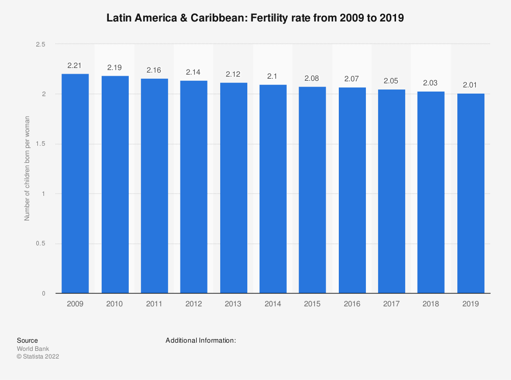 Statistic: Latin America & Caribbean: Fertility rate from 2007 to 2017 | Statista