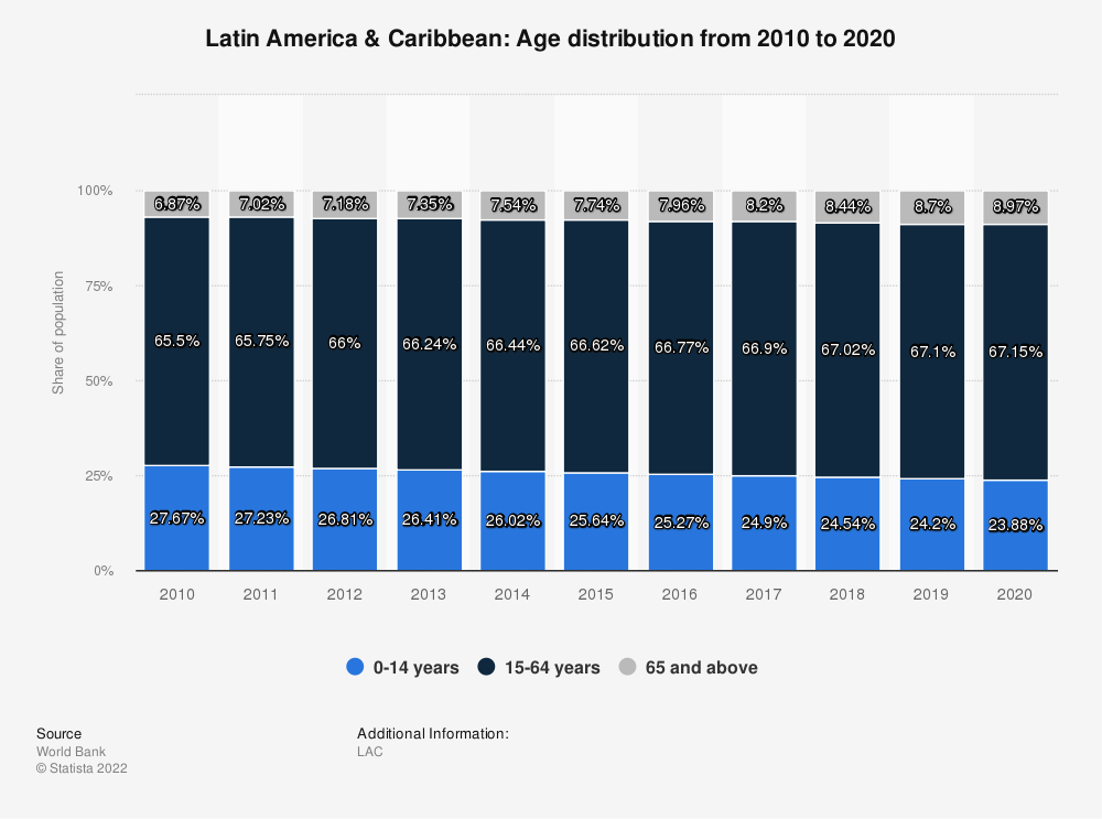 Statistic: Latin America & Caribbean: Age distribution from 2008 to 2018 | Statista