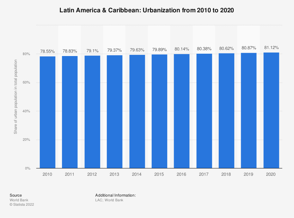 Statistic: Latin America & Caribbean: Urbanization from 2007 to 2017 | Statista