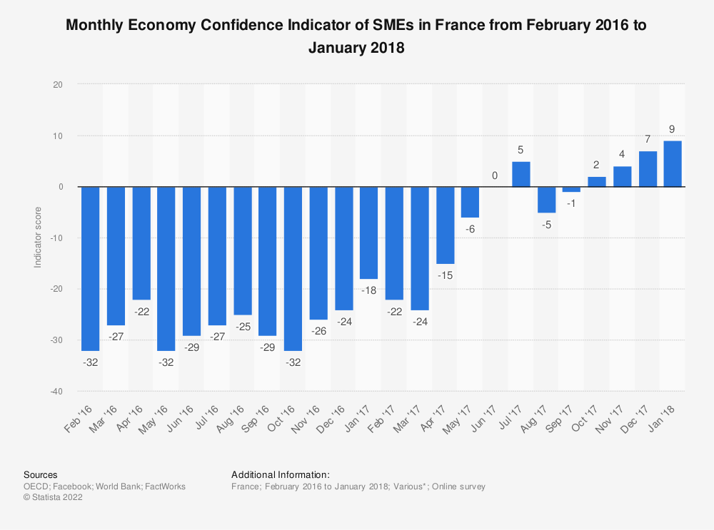 Statistic: Monthly Economy Confidence Indicator of SMEs in France from February 2016 to January 2018 | Statista