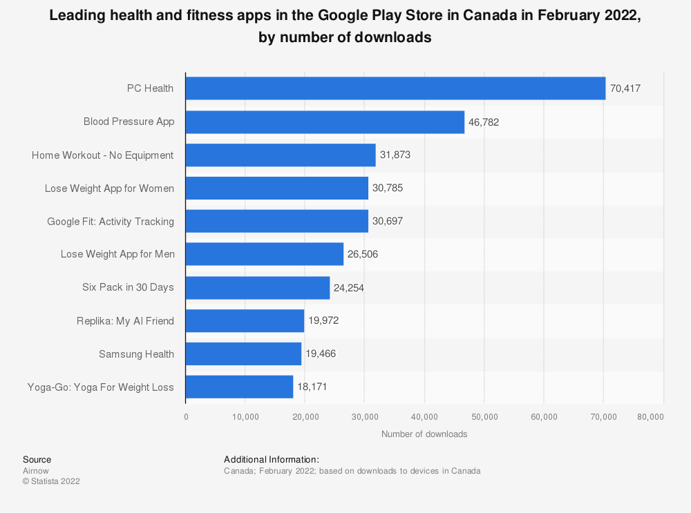 Statistic: Leading health and fitness apps in the Google Play Store in Canada in January 2021, by number of downloads (in 1,000s) | Statista