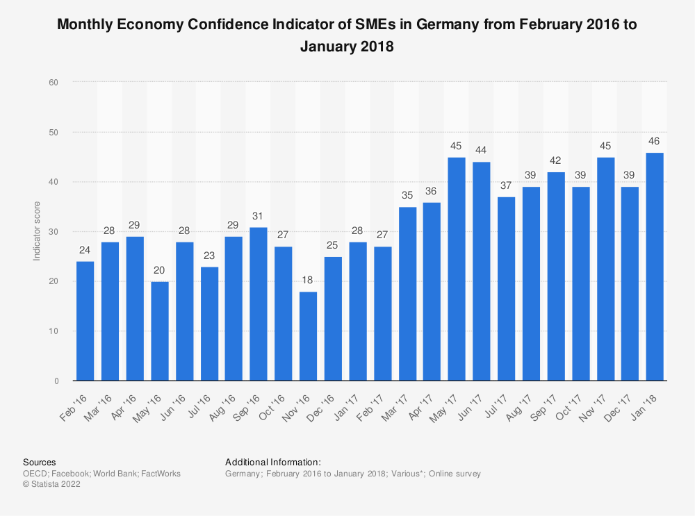 Statistic: Monthly Economy Confidence Indicator of SMEs in Germany from February 2016 to January 2018 | Statista