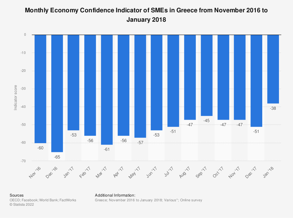 Statistic: Monthly Economy Confidence Indicator of SMEs in Greece from November 2016 to January 2018 | Statista