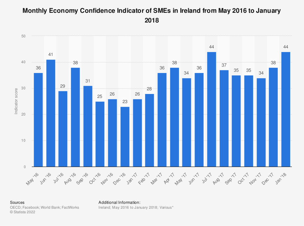 Statistic: Monthly Economy Confidence Indicator of SMEs in Ireland from May 2016 to January 2018 | Statista
