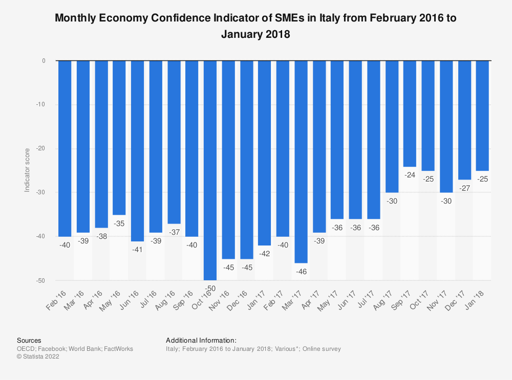 Statistic: Monthly Economy Confidence Indicator of SMEs in Italy from February 2016 to January 2018 | Statista