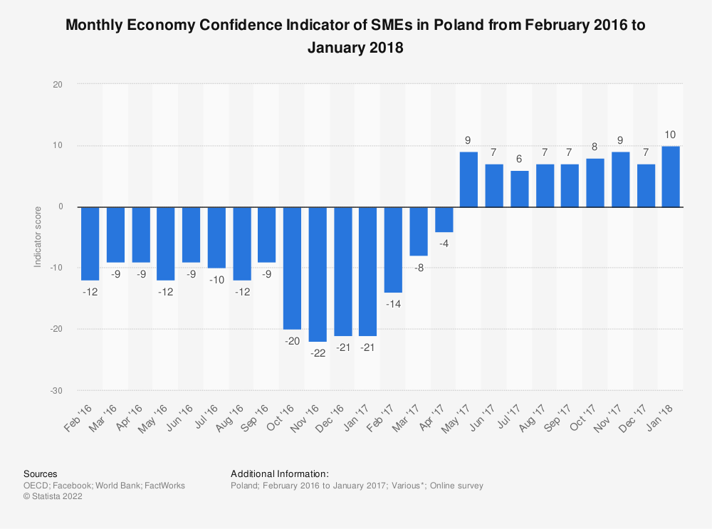 Statistic: Monthly Economy Confidence Indicator of SMEs in Poland from February 2016 to January 2018 | Statista