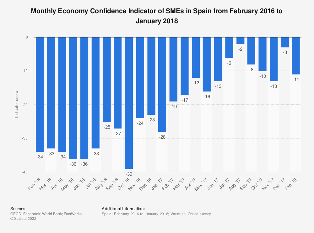 Statistic: Monthly Economy Confidence Indicator of SMEs in Spain from February 2016 to January 2018 | Statista