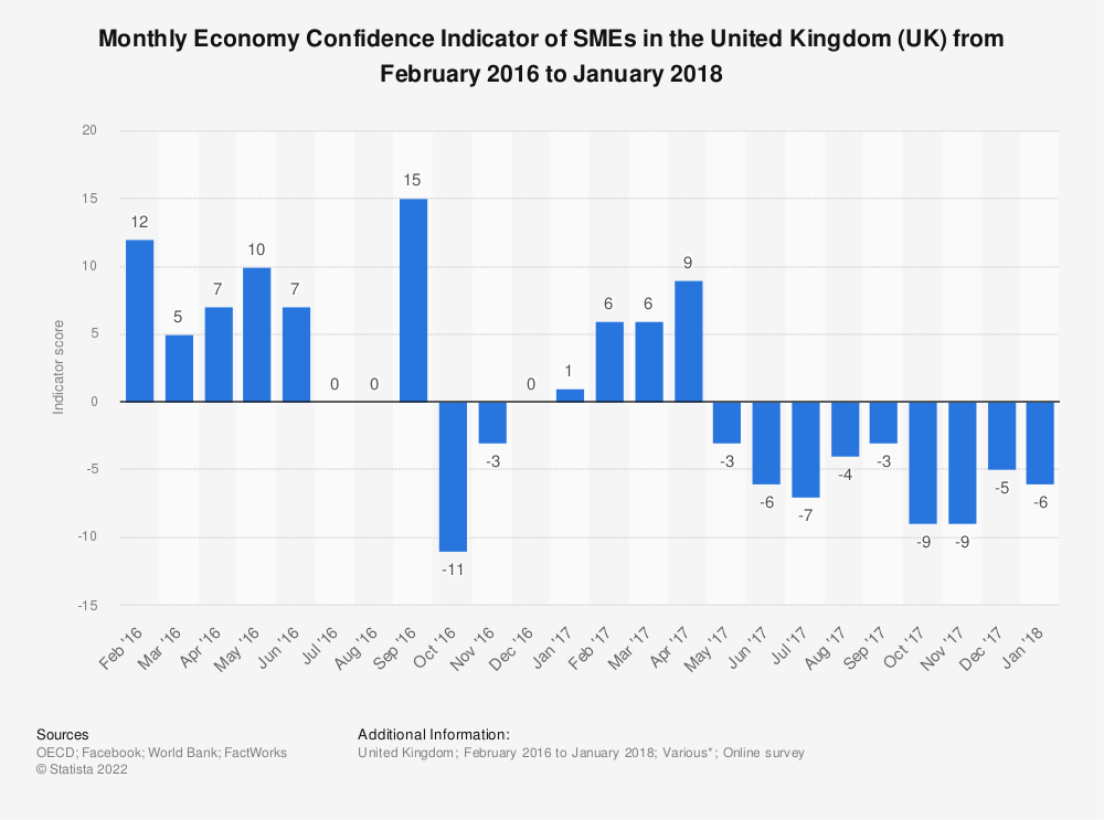 Statistic: Monthly Economy Confidence Indicator of SMEs in the United Kingdom (UK) from February 2016 to January 2018 | Statista