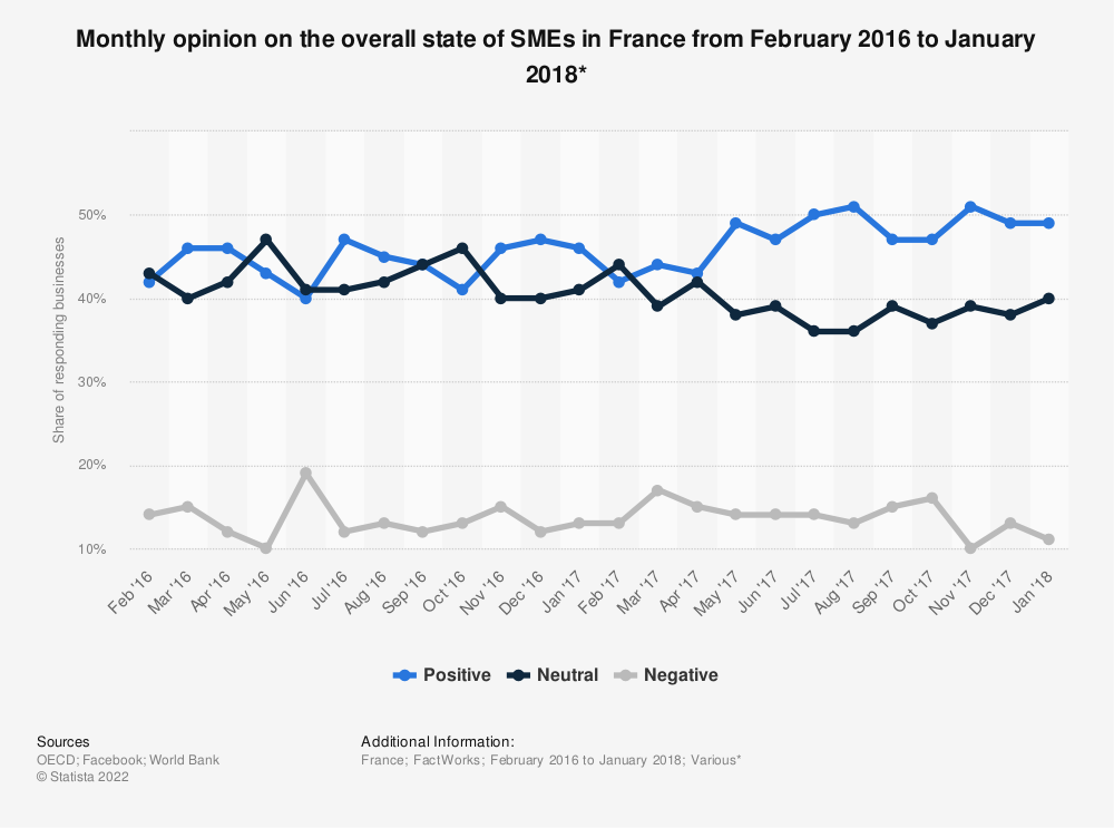 Statistic: Monthly opinion on the overall state of SMEs in France from February 2016 to January 2018* | Statista
