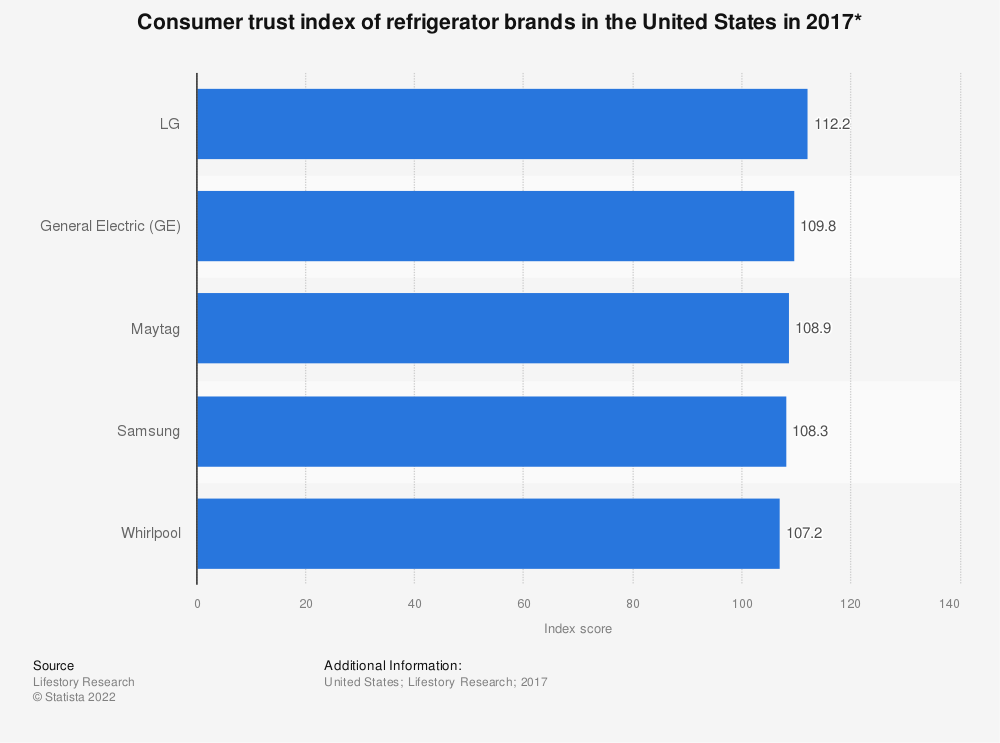 Statistic: Consumer trust index of refrigerator brands in the United States in 2017* | Statista