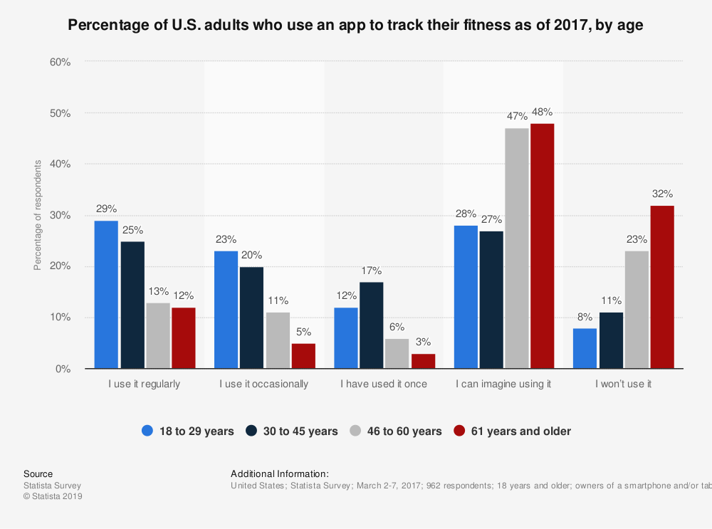 Statistic: Percentage of U.S. adults who use an app to track their fitness as of 2017, by age | Statista