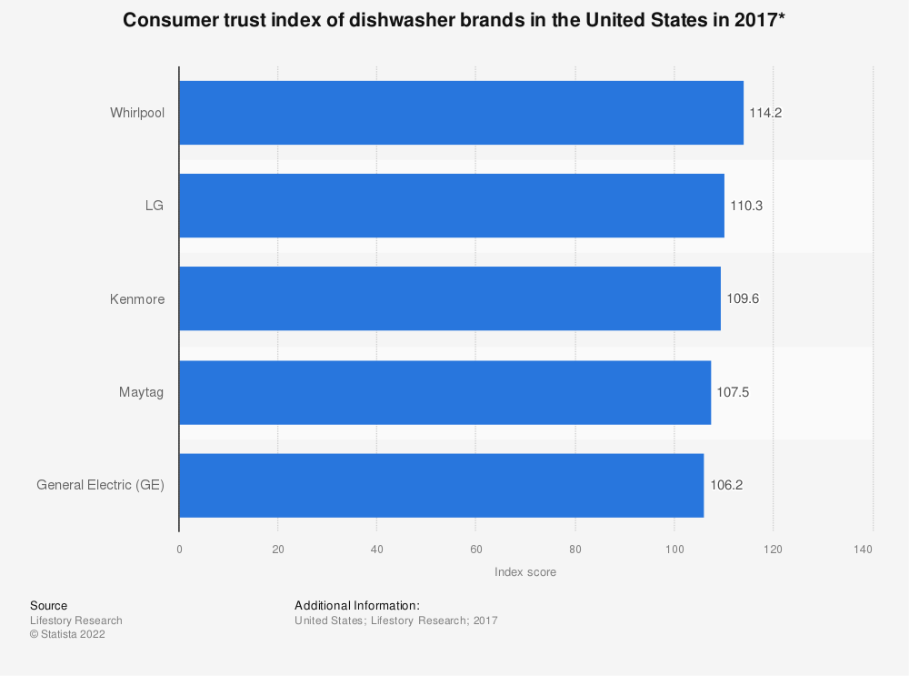 Statistic: Consumer trust index of dishwasher brands in the United States in 2017* | Statista