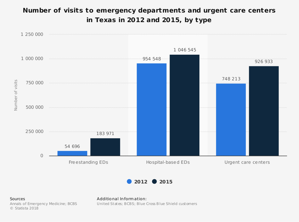 Statistic: Number of visits to emergency departments and urgent care centers in Texas in 2012 and 2015, by type | Statista