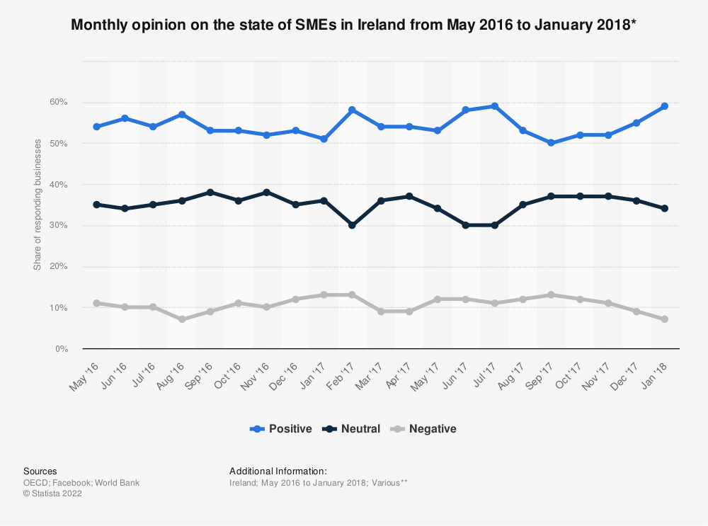 Statistic: Monthly opinion on the state of SMEs in Ireland from May 2016 to January 2018* | Statista