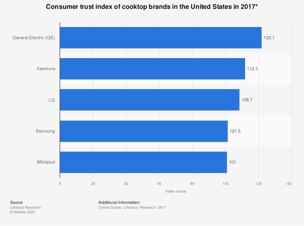 Statistic: Consumer trust index of cooktop brands in the United States in 2017* | Statista