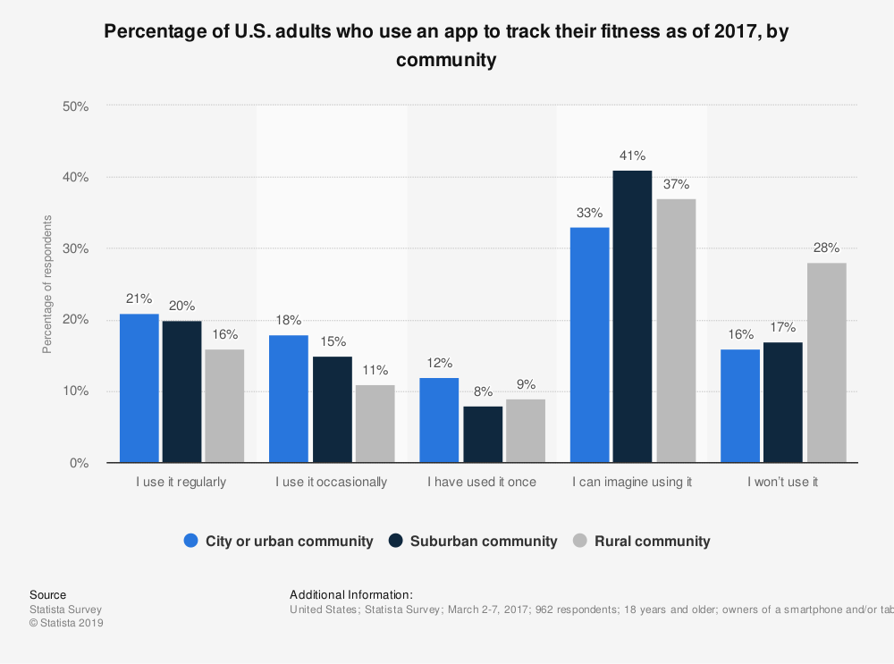 Statistic: Percentage of U.S. adults who use an app to track their fitness as of 2017, by community | Statista