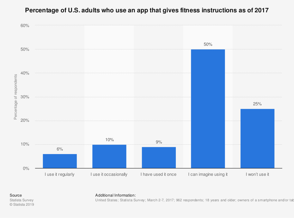 Statistic: Percentage of U.S. adults who use an app that gives fitness instructions as of 2017 | Statista