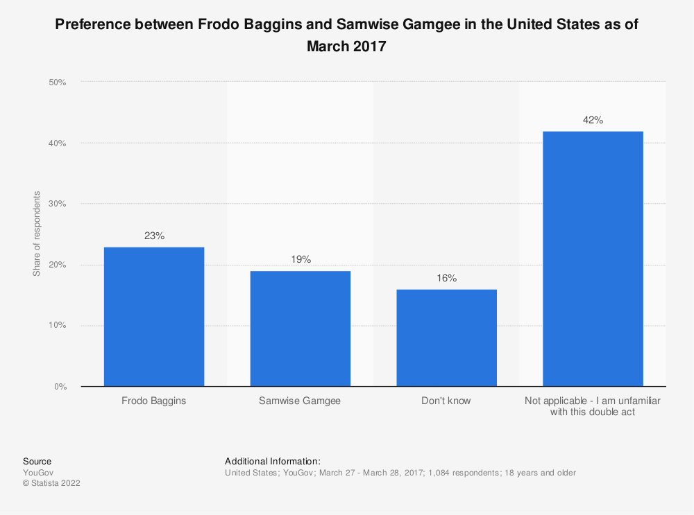 Statistic: Preference between Frodo Baggins and Samwise Gamgee in the United States as of March 2017 | Statista