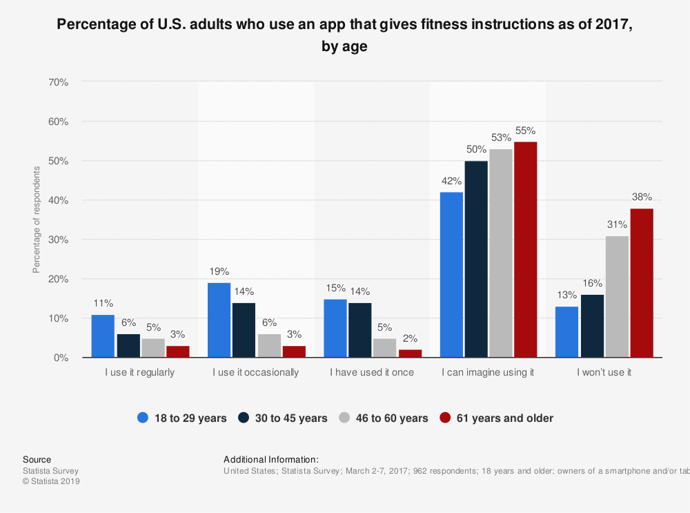 Statistic: Percentage of U.S. adults who use an app that gives fitness instructions as of 2017, by age | Statista