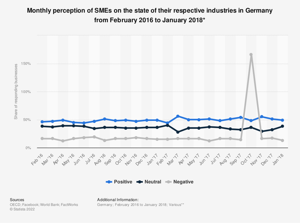 Statistic: Monthly perception of SMEs on the state of their respective industries in Germany from February 2016 to January 2018* | Statista