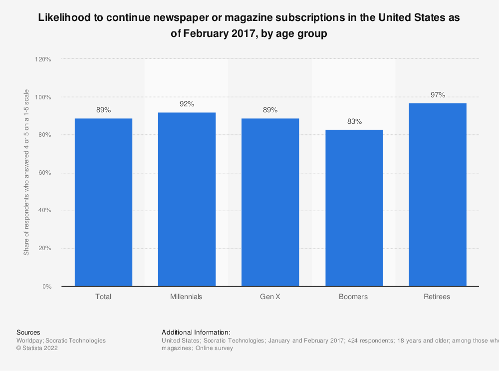 Statistic: Likelihood to continue newspaper or magazine subscriptions in the United States as of February 2017, by age group | Statista