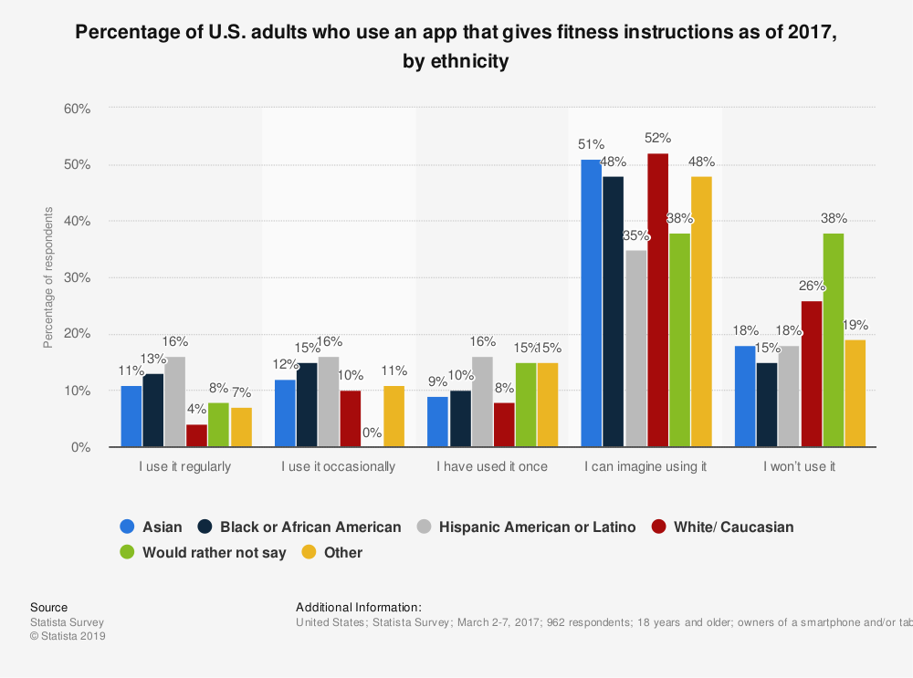 Statistic: Percentage of U.S. adults who use an app that gives fitness instructions as of 2017, by ethnicity | Statista