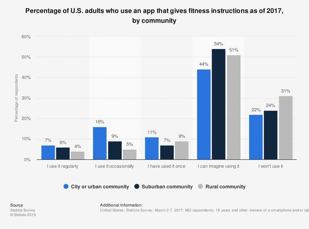 Statistic: Percentage of U.S. adults who use an app that gives fitness instructions as of 2017, by community | Statista