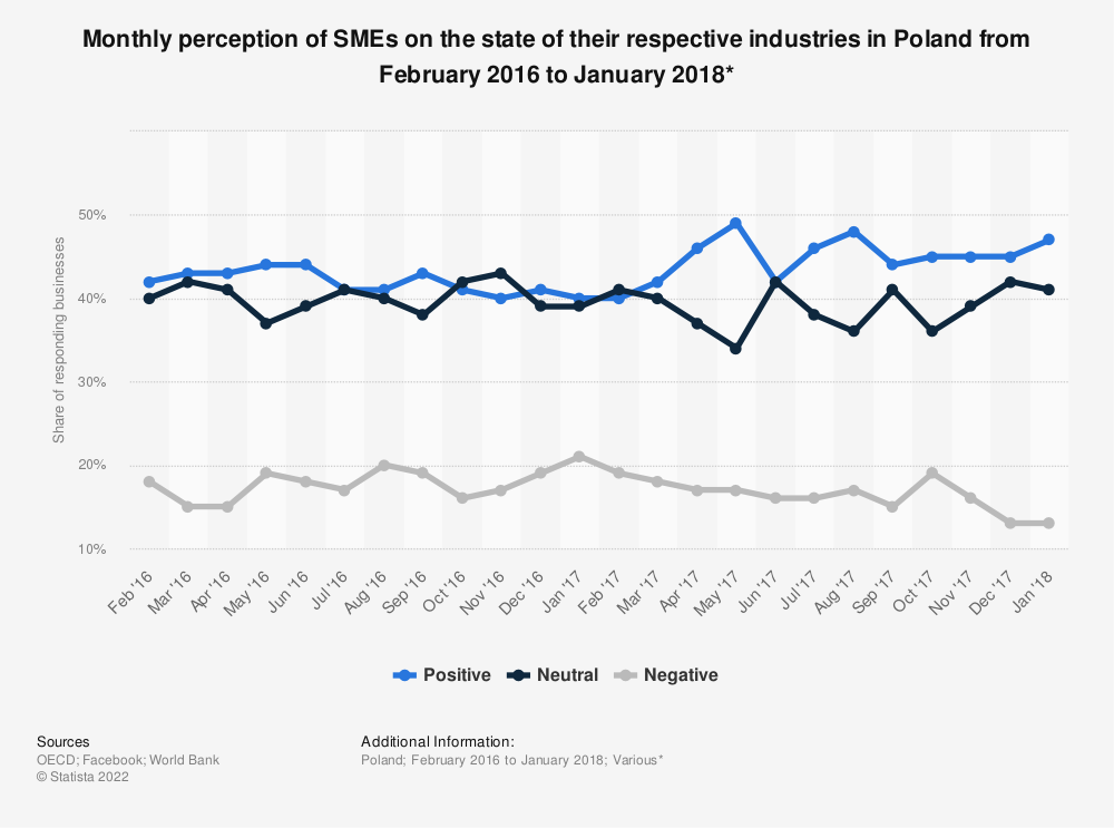 Statistic: Monthly perception of SMEs on the state of their respective industries in Poland from February 2016 to January 2018* | Statista