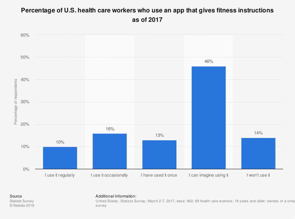 Statistic: Percentage of U.S. health care workers who use an app that gives fitness instructions as of 2017 | Statista