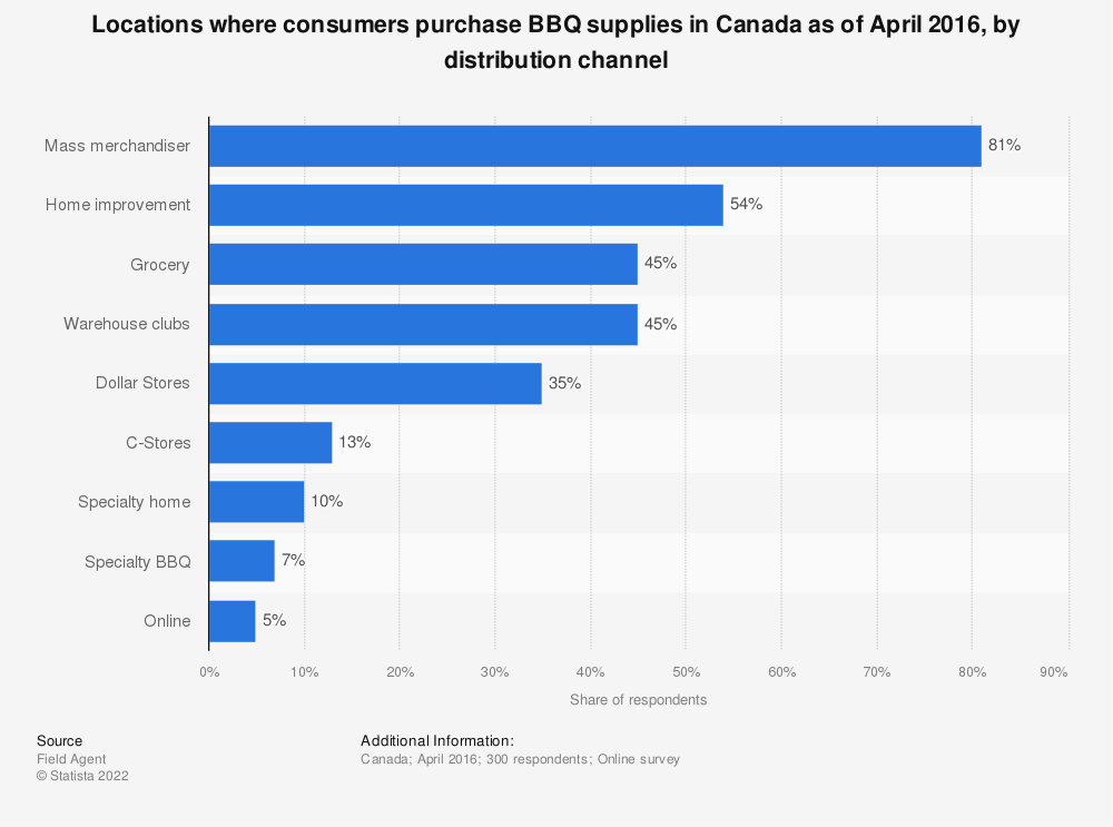 Statistic: Locations where consumers purchase BBQ supplies in Canada as of April 2016, by distribution channel | Statista