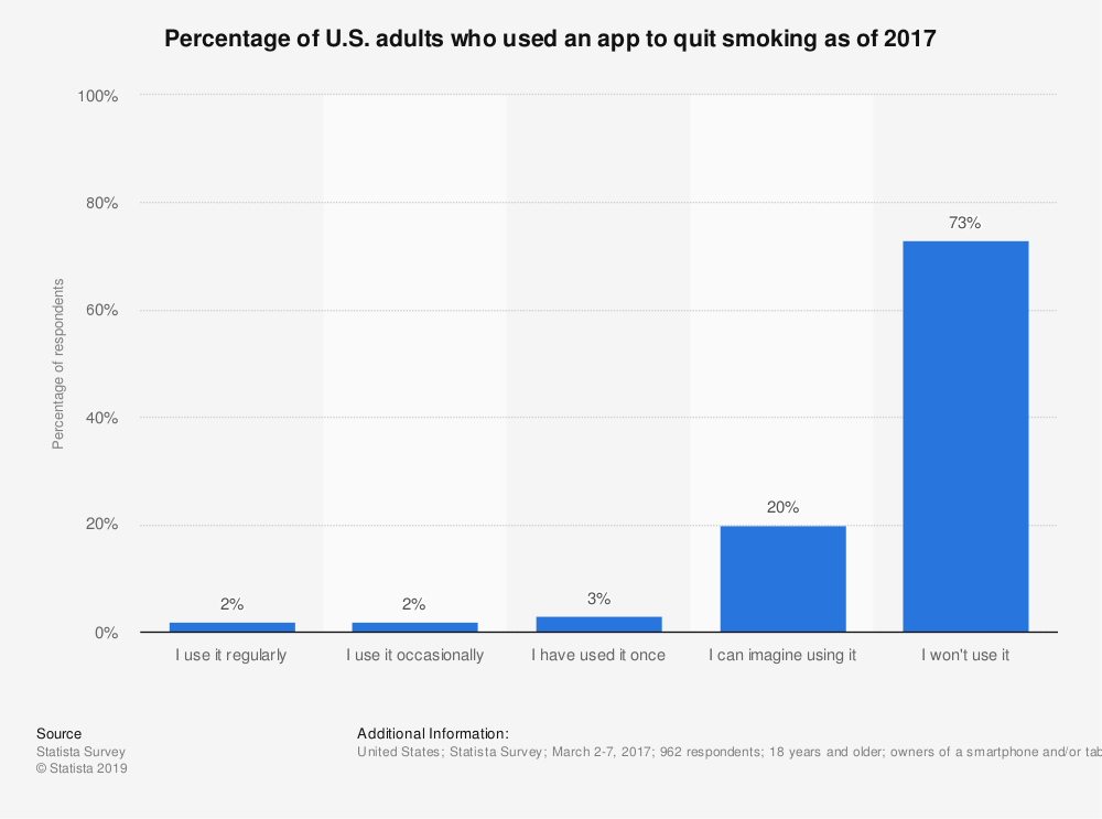 Statistic: Percentage of U.S. adults who used an app to quit smoking as of 2017 | Statista