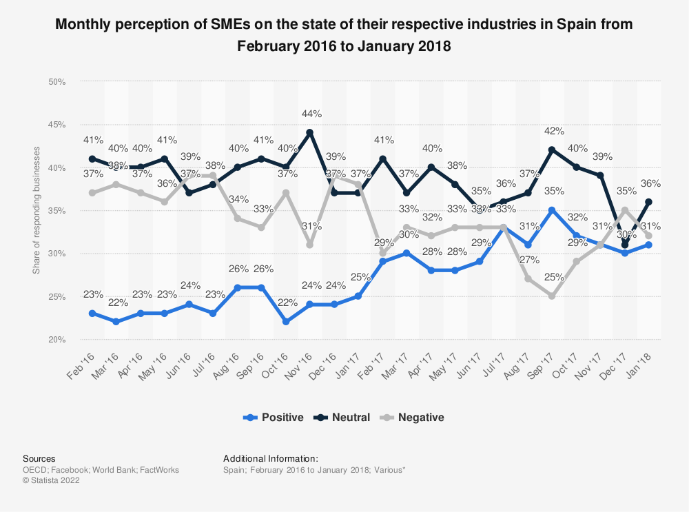Statistic: Monthly perception of SMEs on the state of their respective industries in Spain from February 2016 to January 2018 | Statista