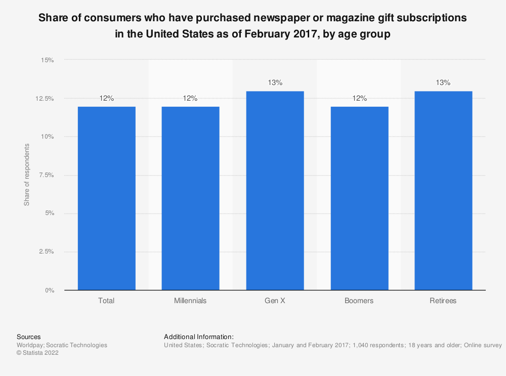 Statistic: Share of consumers who have purchased newspaper or magazine gift subscriptions in the United States as of February 2017, by age group | Statista
