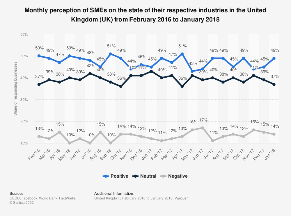 Statistic: Monthly perception of SMEs on the state of their respective industries in the United Kingdom (UK) from February 2016 to January 2018 | Statista